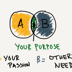 How to Figure Out Your Purpose in Life in Fewer Than 600 Words