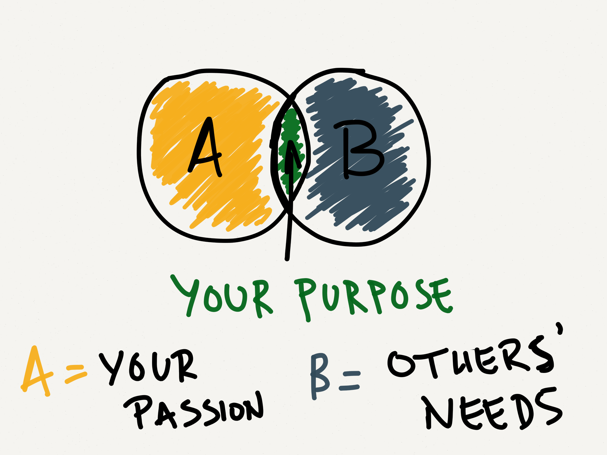 How to figure out your purpose